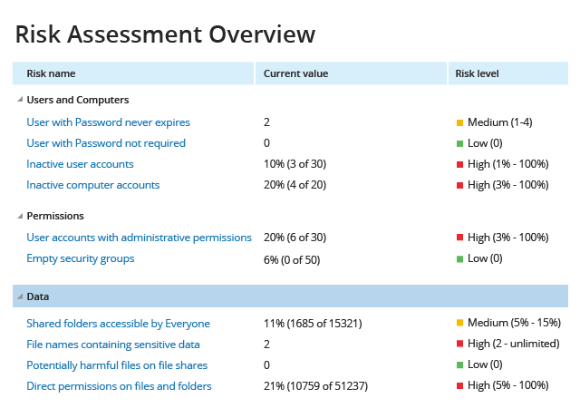 Netwrix Risk assessment