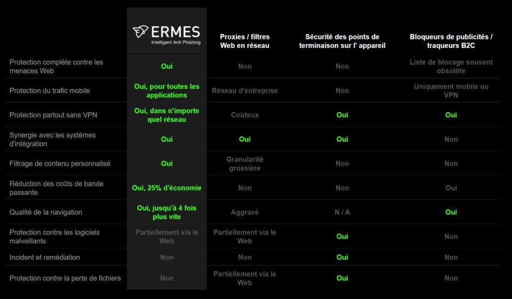 bouclier internet Ermes - tableau de comparaison des fonctionnalités
